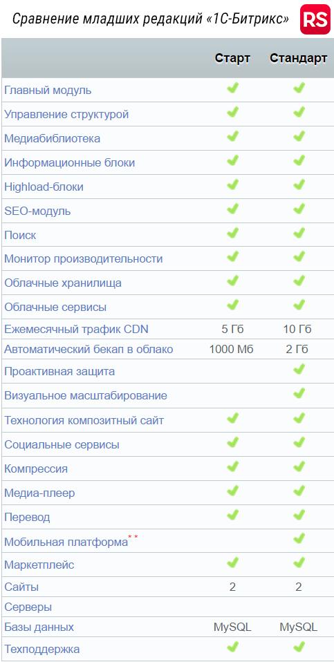 Битрикс сравнение редакции настройка уведомлений о заказе в битрикс